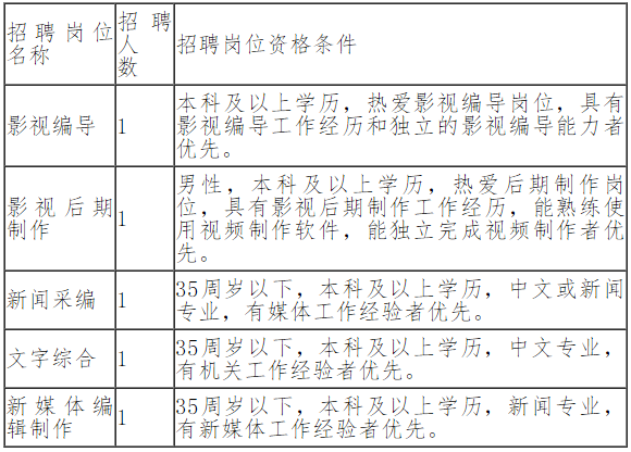 吉林省人民检察院信息中心招聘