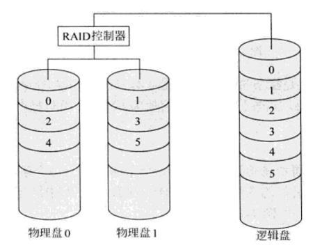 服务器RAID-0组织原理与技术详解