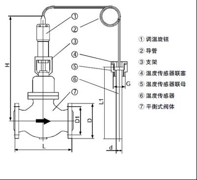 三,自力式温度调节阀工作原理