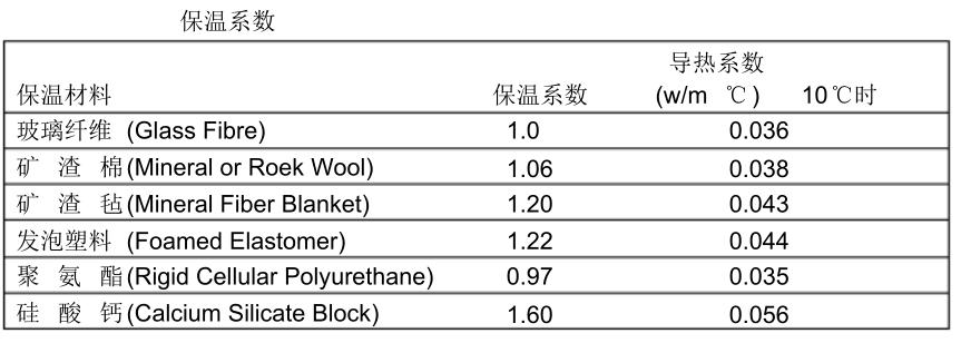 电伴热设计热损失计算保温材料的保温系数