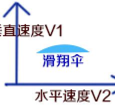 动力伞、滑翔伞飞行速度原理详解