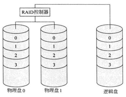 服务器RAID-1组织原理与技术详解