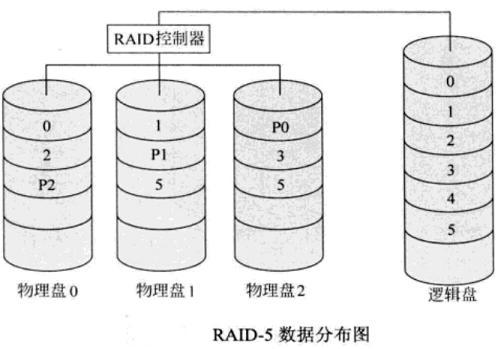 服务器RAID-5组织原理与技术详解