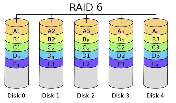 服务器RAID-6逻辑盘丢失或不可访问的故障原因及分析