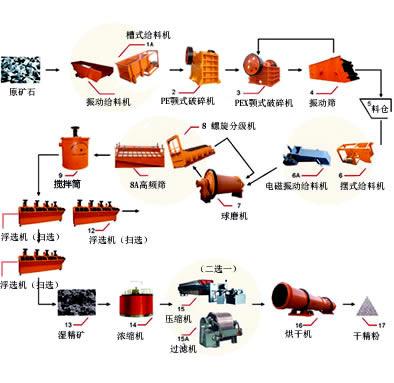 矿石生产流程工艺