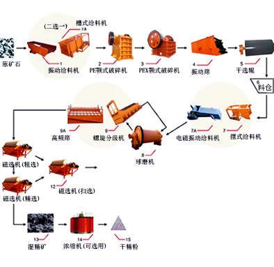 石料开采流程工艺