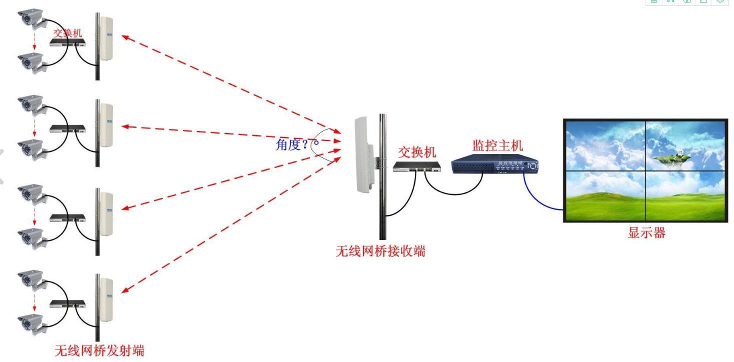 野外监控系统方案(无线网桥)(图2)