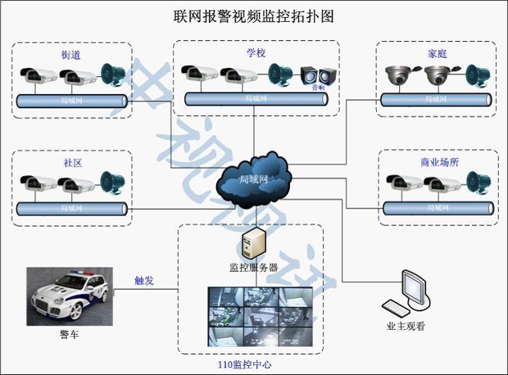 小区网络视频监控系统解决方案