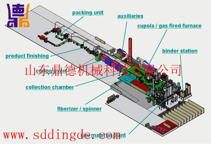 岩棉生产线Mineral wool production line