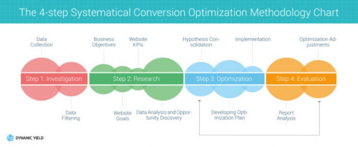 网站转化率优化技巧!提升网站转化率的四步优化方案!