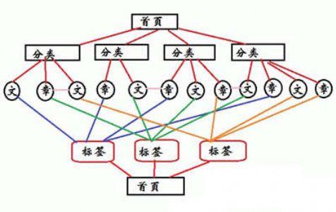 干货!内链建设技巧,如何布局网站的内链系统?