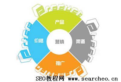 中小型企业在网络营销中的普遍问题分析及解决方案!