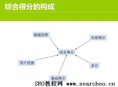 链接分析,链接是如何影响网站权重的?