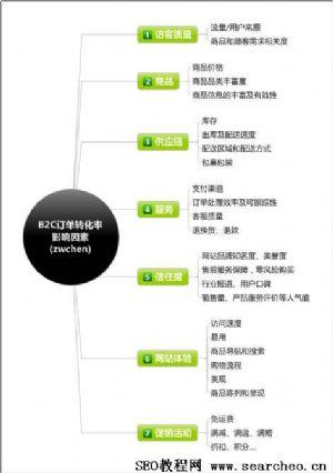 电子商务B2C网站转化率分析!