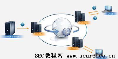 SEO入门基础教程:SEO新手需知的网站建设知识!