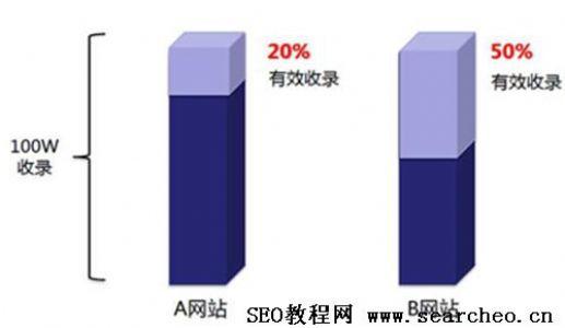 SEO教程:什么是网站优化中的有效收录?