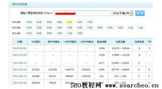 SEO教程:衡量网站流量质量的三个指标