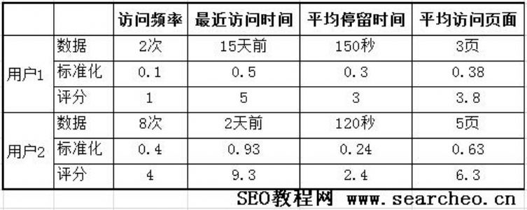 SEO教程:网站用户忠诚度分析方法!