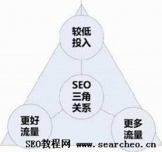 搜索引擎优化的科学理论之SEO三角形理论