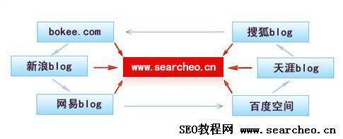 什么是链接轮?外链建设利器,链接轮策略详解!
