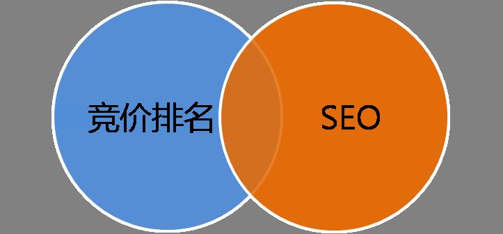SEO教程之网站优化与竞价排名的互补