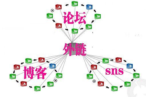SEO优化方法,增加外链的几种方法