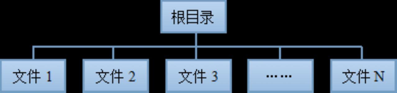 网站结构优化之网站逻辑结构
