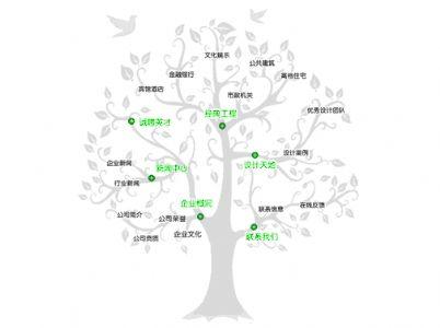 网站结构优化之网站的逻辑结构优化