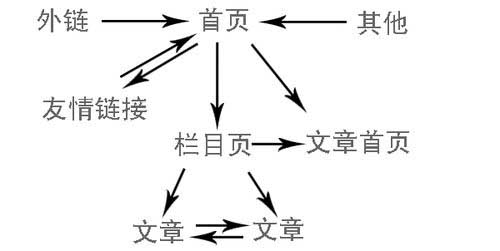 SEO方案的实施一般步骤