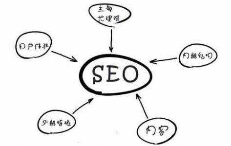 差异化内容让你的网站轻松获得排名!
