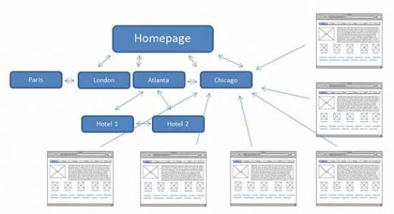 网站的链接策略,链接的意义及链接与页面间的关系