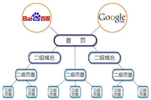 网页结构优化之网页结构优化小结