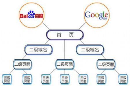 网页结构优化之网页结构组成无素