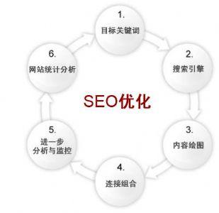 企业网站SEO:如何提高企业网站页面价值