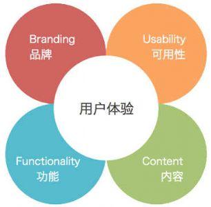SEO趋向于社会化,用户体验是重点