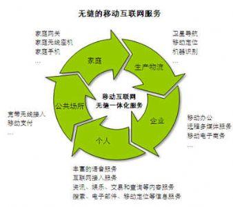 2015年中国移动互联网发展趋势研究报告