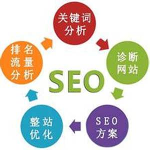 网站SEO优化的常规工作有哪些?