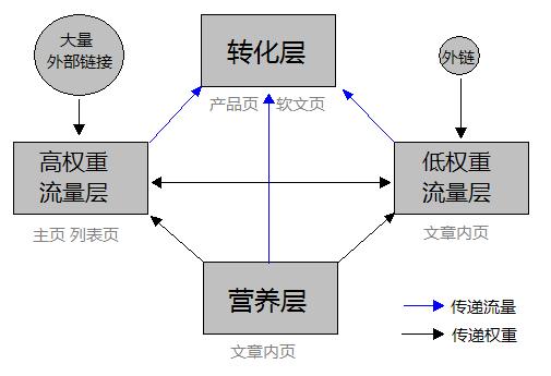 网站优化中页面权重分配详解