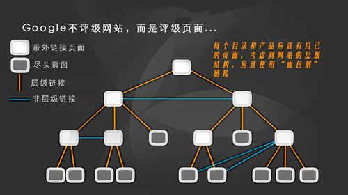 图文详解企业网站seo优化流程