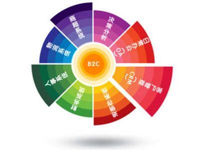 电子商务网站的SEO优化方法与技巧分享!