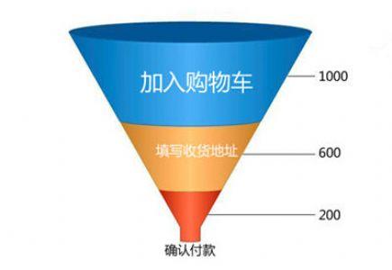 电子商务网站SEO优化的常见问题及处理方法
