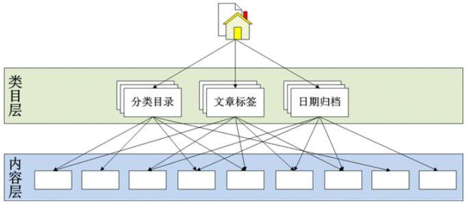 用户体验分析——优化网站信息架构