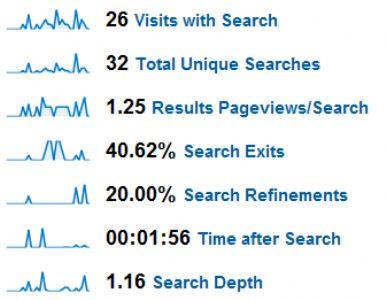 用户体验分析——优化网站内部搜索