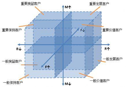 网站数据分析——电子商务网站RFM分析