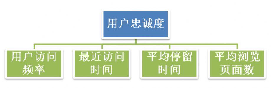 网站数据分析——用户综合价值评分体系
