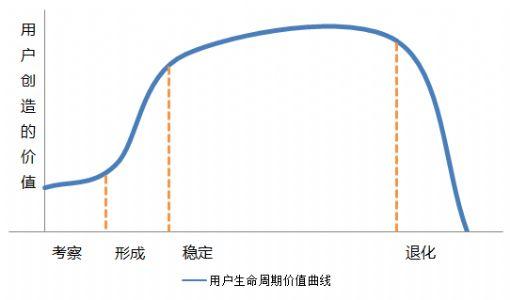 网站数据分析——网站用户的生命周期价值
