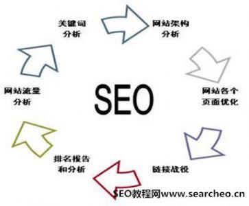 网站SEO优化页面质量评价体系部分算法分享!