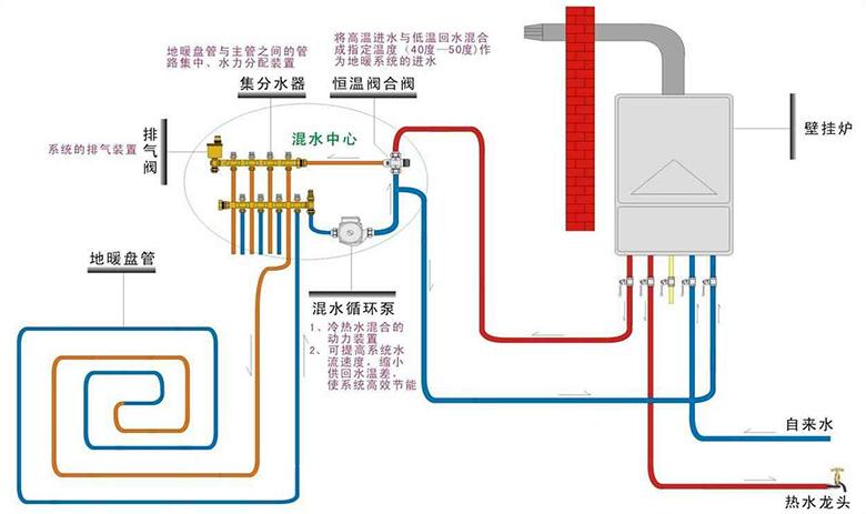 产品简介及其应用: 地暖是地板辐射采暖的,是以整个地面为散热器来达到取暖的目的。水地暖是指把水加热到一定温度,输送到地板下的水管散热网络,通过地板发热而实现采暖目的的一种取暖方式。 地暖混水器是提供恒温热水,降低水温的装置。其工作原理是根据供暖回水温度来自动调整加入的热水量,或者根据加热器出水温度调整兑入的供暖回水,使进入供暖的水温保持恒定。 理论上是可以不用混水阀,而通过仅仅通过控制加热装置的出水温度来达到稳定温度的效果。但上多数加热器控温有一定波动范围,而地暖的热惯性很大,供应的热水温度小幅波动就能引