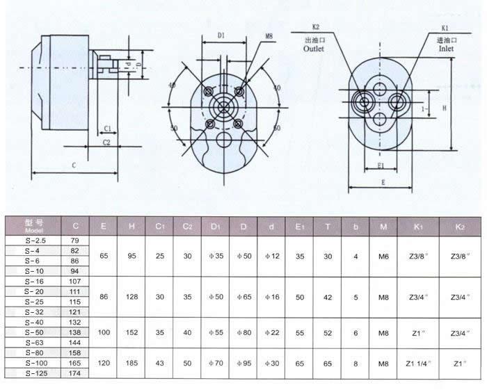 石油加油站、工矿企业的油库、润滑站和拖拉机站可选用配有三相电机的25、50、125公升/分的输油泵。该泵可在2-8分钟里将一桶存油输入另一个容器。该输油泵具有结构简单、工作可靠、使用维修方便、价格低廉、寿命长。重量轻、噪音小等特点。