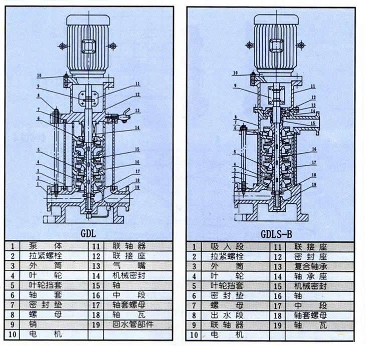 gdl型立式多级管道离心泵(结构图)